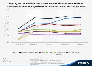 Quelle: https://de.statista.com/statistik/daten/studie/308761/umfrage/frauenquote-in-fuehrungspositionen-bei-leitmedien/